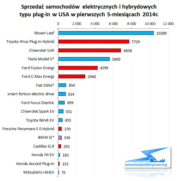 W Maju Sprzedaż EV/PHEV W USA Osiągnęła Rekordowy Poziom